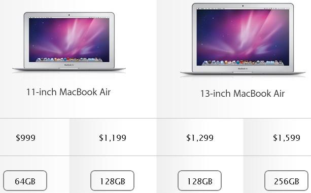 Porovnání cen v závislosti na velikosti SSD disku